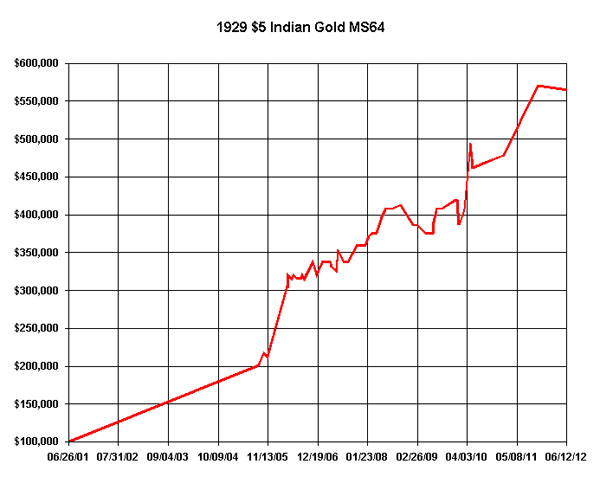 1929 5 Indian MS64 Chart
