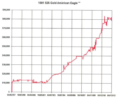 1991 $25 Gold American Eagle Performance Chart